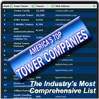 Top 100 US tower owners