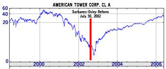 Stock options estimator