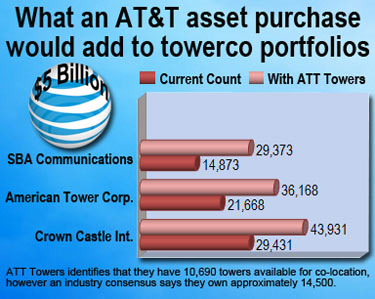 ATT tower sale could be in the works with American Tower in the lead
