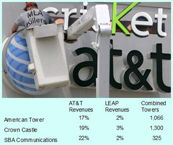 ATT acquistion of Leap Wireless to cut approximately 2 percent of tower company revenues