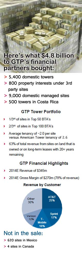 American Tower Corporation picks up Global Tower Partners for $4.8 billion