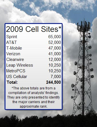 Cell Phone Sites In America