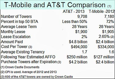 Crown Castle buys ATT towers for $4.85 billion
