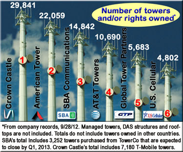 Top 6 tower companies in America