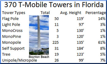 T-Mobile towers located in Florida