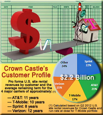 Crown Castle's breakdown following the T-Mobile tower buy