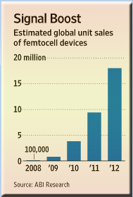 femtocell towers