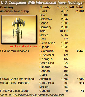 SBA buys 800 towers in Brazil for $175 million
