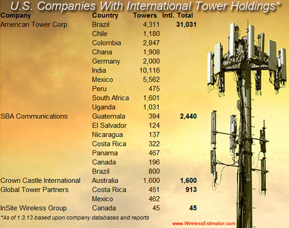 US-Based Tower Companies with International Holdings