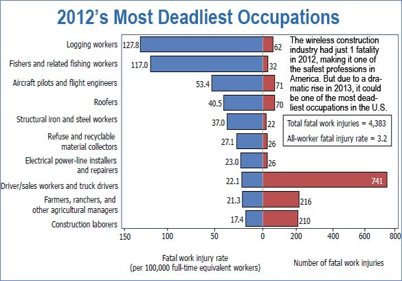 Most deadliest jobs in America for 2012