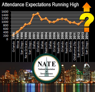 NATE expecting an excellent turnout at their San Diego convention