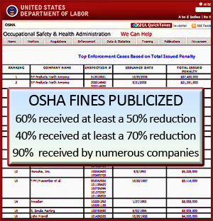 OSHA fines are being deeply discounted