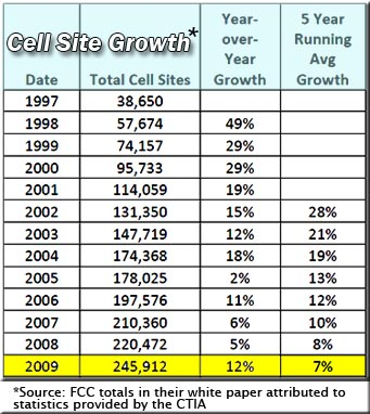 Total Cell Sites In The US