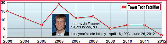 One death too many in 2012