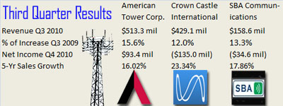Cell Tower Earnings