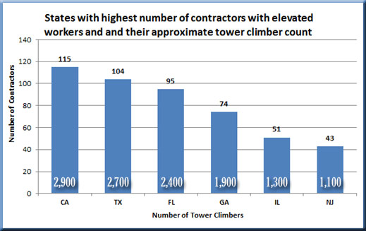 California has largest total of tower climbers