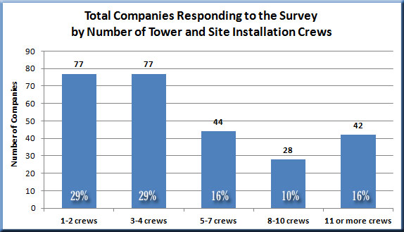 Tower-Company-Crews