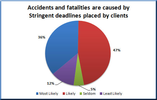 Stringent deadlines for wireless contractors