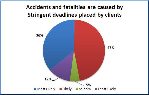 Stringent deadlines for wireless contractors