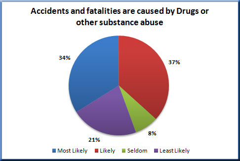 Drug use by wireless contractors