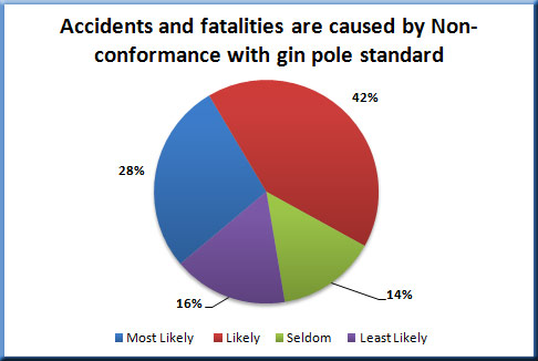 Accidents and fatalities caused by gin pole failures