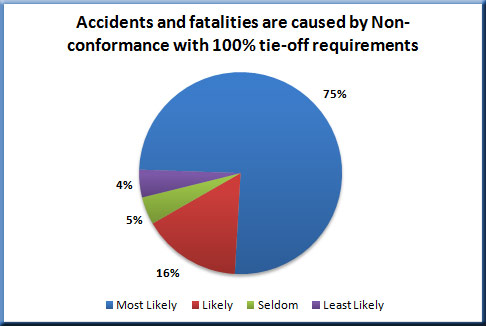 100 percent tie-of is primary cause of fatalities