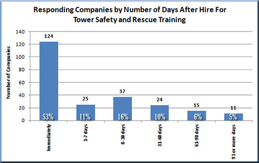 Wireless employee safety training