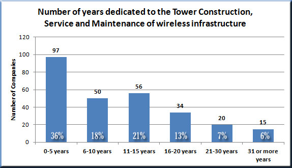 Wireless contractors years in business