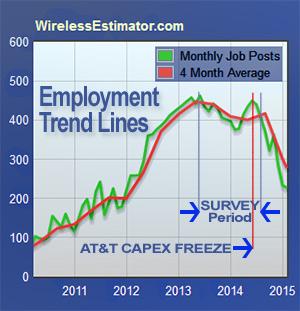 Wireless-Hiring-Trends