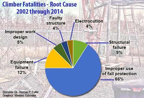 Climber-Fatalities