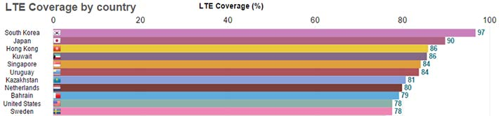 Although the U.S. ranked #9 out of 68 countries for LTE coverage, it ranked #55 in data speeds