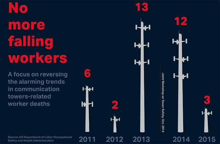 Tower-Climber-Fatalities