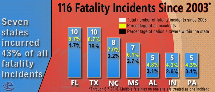 Tower-Site-Fatalities