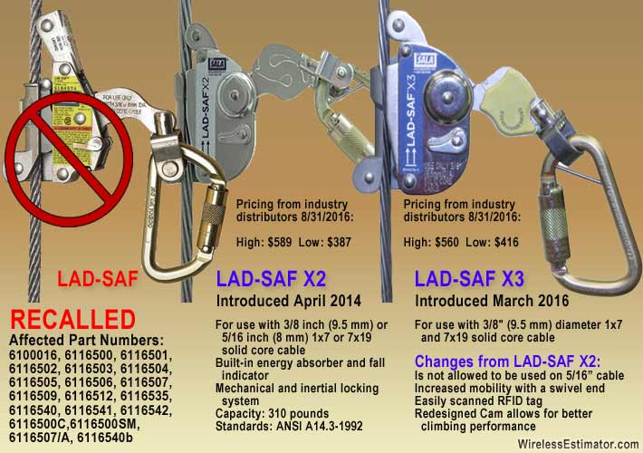 Capital Safety/3M said that it might be months before they were able to provide X2 or X3 Lad-Safs for the recalled units and are offering a free twin leg lanyard.