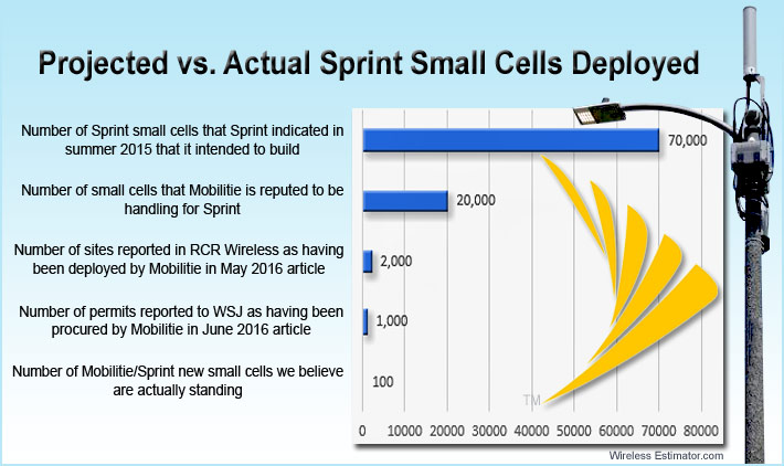 Sprint S Small Cell Delays May Be Worse Than The Industry