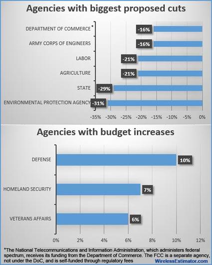 Telecom-Budgets