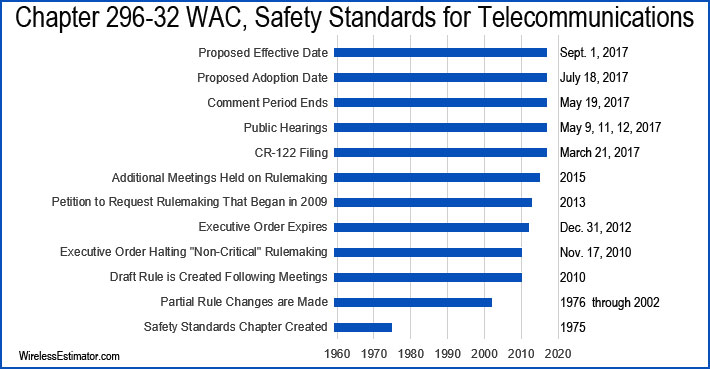 Telecom-Regulations-WA-1