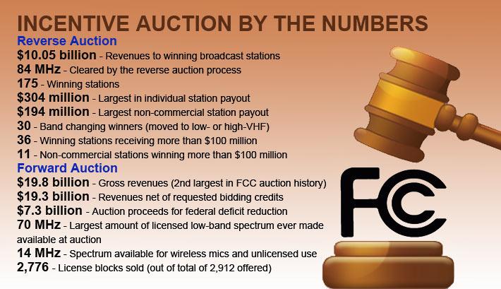 FCC-Incentive-Auction