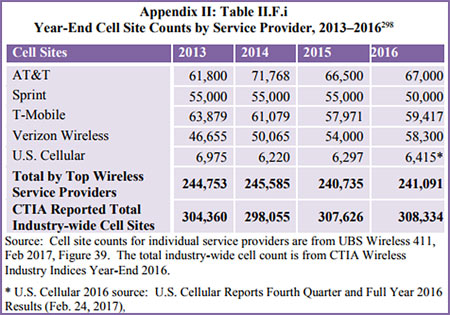Cell-Sites-In_US