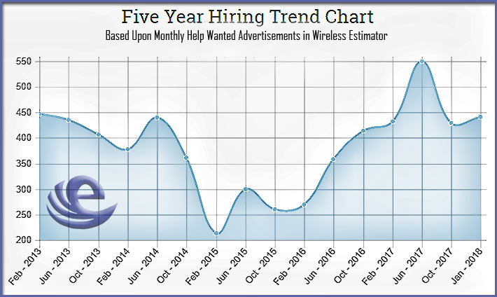 Hiring-Trend