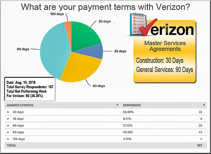 Verizon promotes their 30-day payment terms, but 40% of all contractors are being paid in 90 days, according to Wireless Estimator's nationwide survey