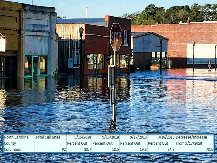Main St. in Fair Bluff, NC is one of Columbus County's communities severely flooded and cut off from resources. Cell site outages in the county rose to 35% yesterday.
