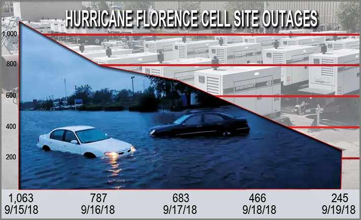 Hurricane.Florence.generators