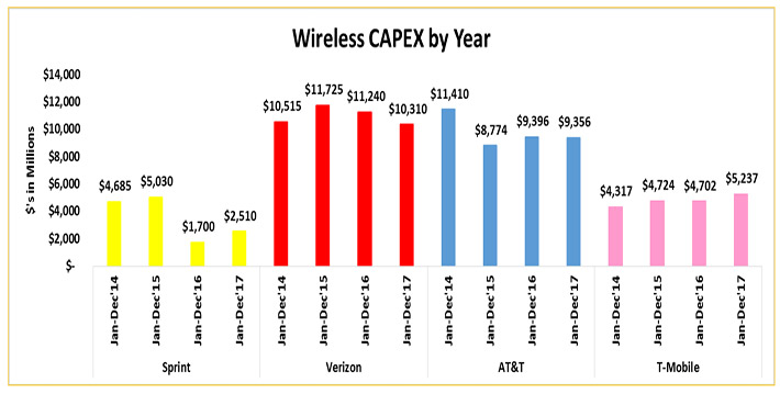 Sprint said its capex would be lower this year and is not sustainable.