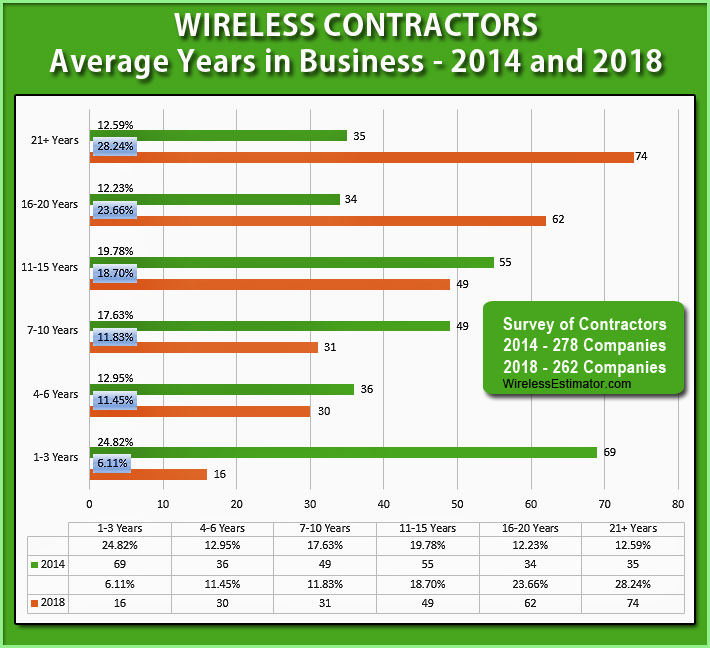 Wireless-Contractors