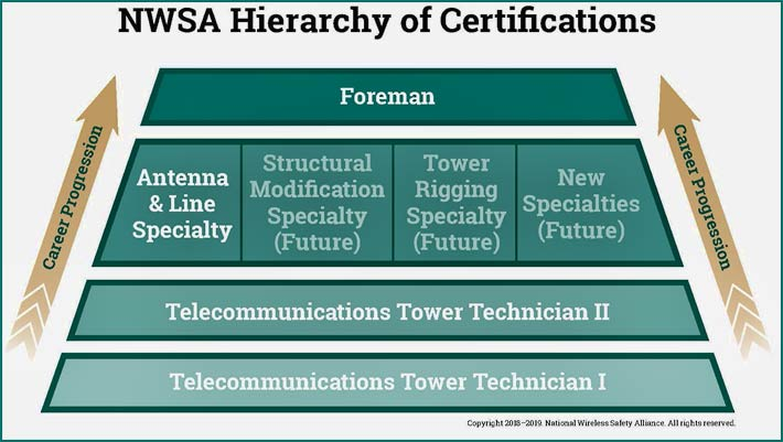 NWSA-Tower-Tech-Foreman