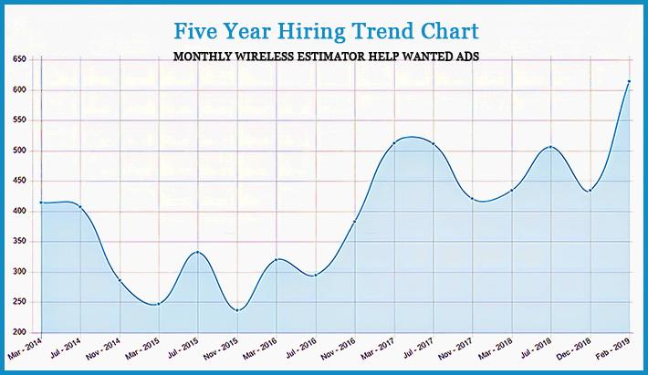 WE-Hiring-Trend