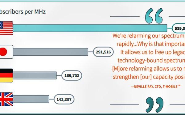 Wireless providers increased spectrum efficiency by 42 times