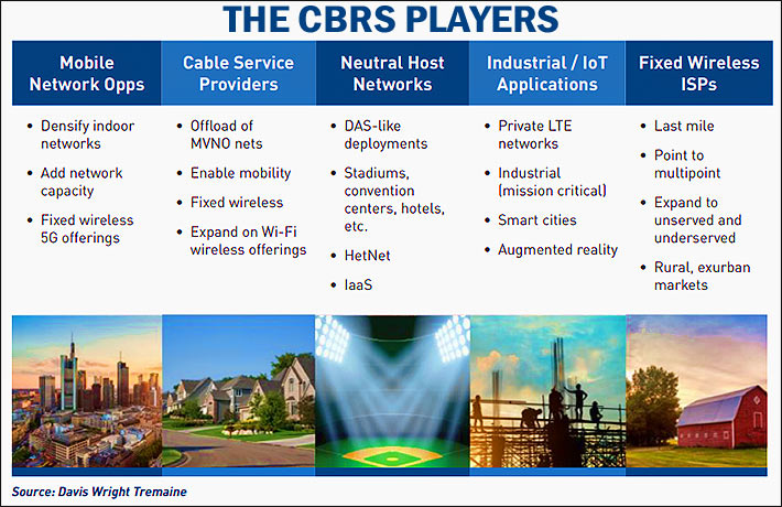 One remarkable aspect of the potential use cases for CBRS is that it is expected to play a pivotal role across multiple industry sectors, not just the mobile sector. For example, as illustrated below, many expect that CBRS will be a key spectrum platform for distributed antenna system (DAS) operators, fixed wireless internet service providers (WISPs), and cable operators.